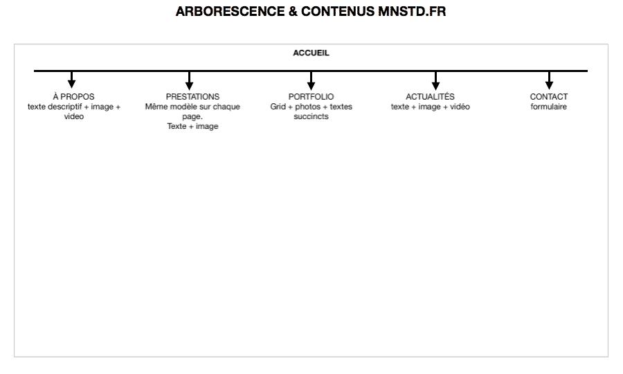 Exemple d'arborescence étendue - mnstd.fr